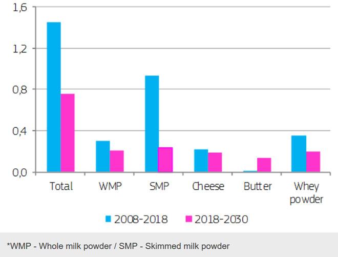 Μέση ετήσια αύξηση του παγκόσμιου εμπορίου γαλακτοκομικών προϊόντων